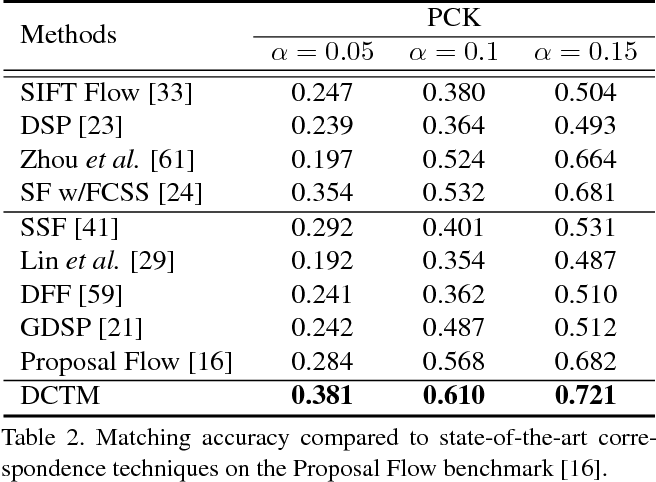Figure 4 for DCTM: Discrete-Continuous Transformation Matching for Semantic Flow