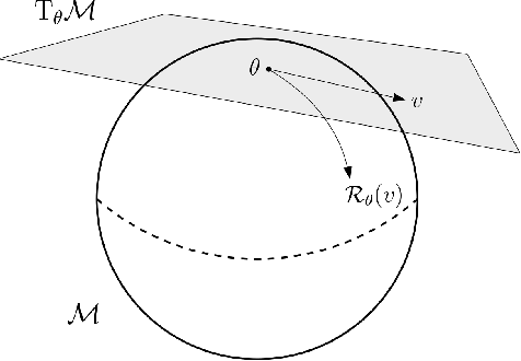 Figure 1 for Accelerated Algorithms for Convex and Non-Convex Optimization on Manifolds