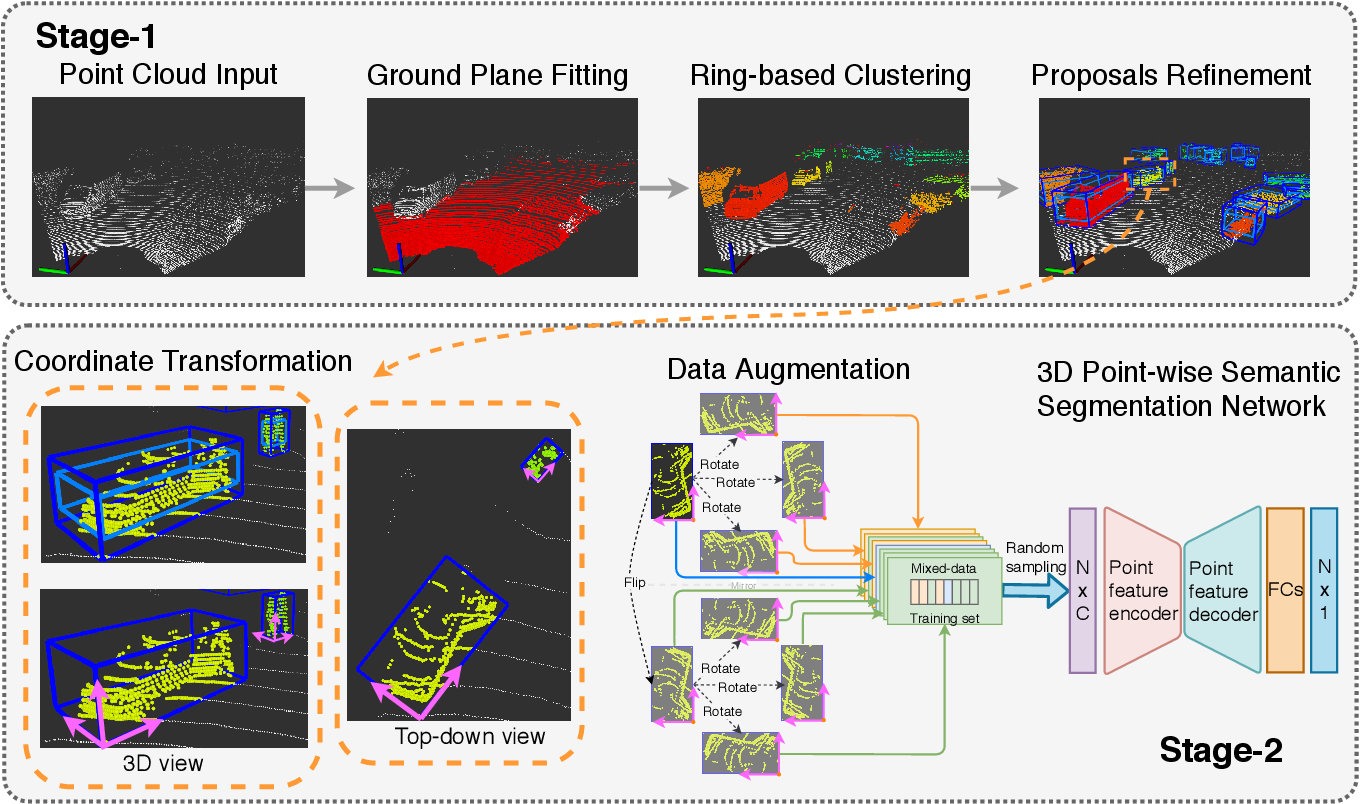 Figure 2 for PASS3D: Precise and Accelerated Semantic Segmentation for 3D Point Cloud
