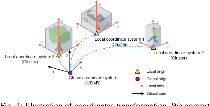 Figure 4 for PASS3D: Precise and Accelerated Semantic Segmentation for 3D Point Cloud