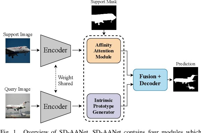 Figure 1 for A Self-Distillation Embedded Supervised Affinity Attention Model for Few-Shot Segmentation