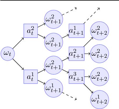 Figure 1 for Deeper & Sparser Exploration