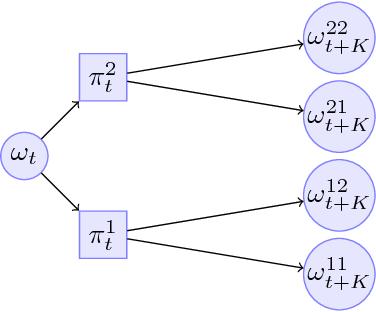 Figure 3 for Deeper & Sparser Exploration