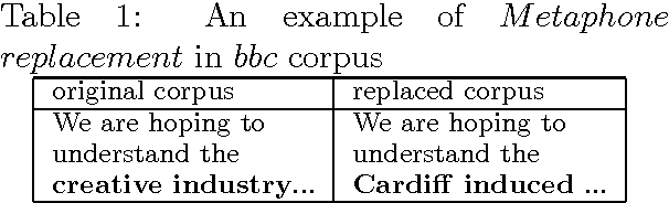 Figure 1 for Topic Stability over Noisy Sources