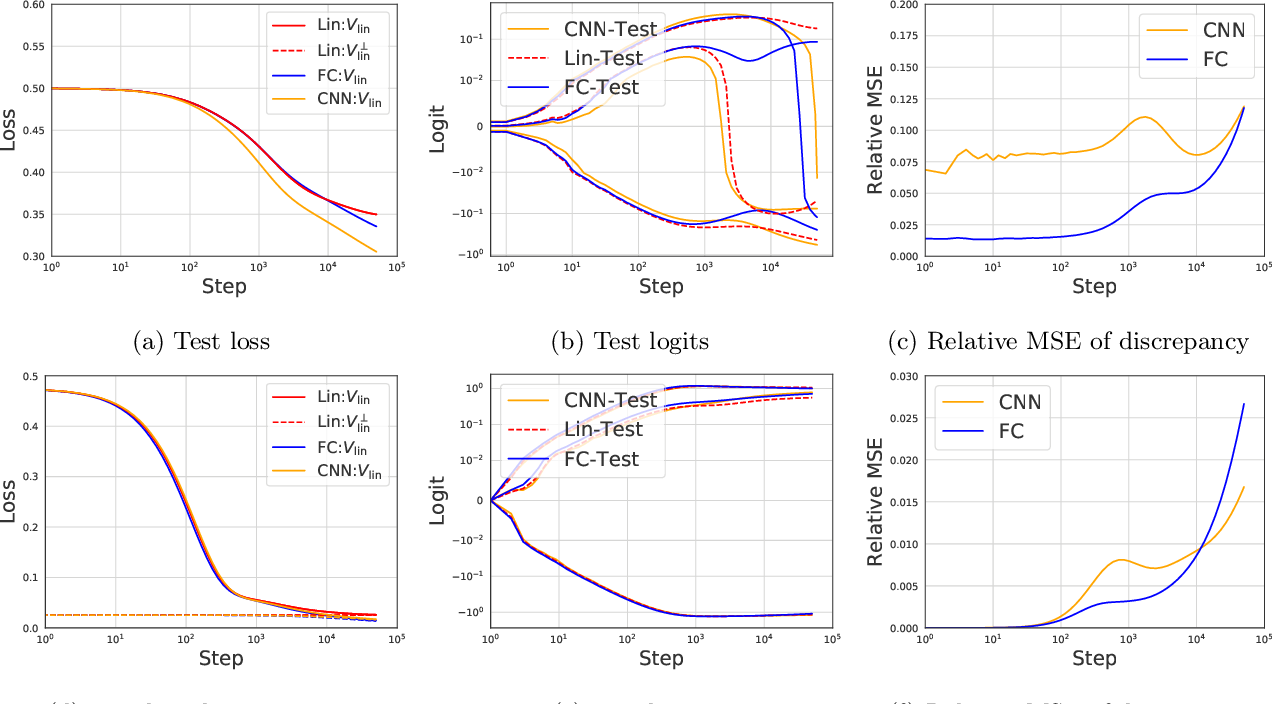 Figure 4 for The Surprising Simplicity of the Early-Time Learning Dynamics of Neural Networks