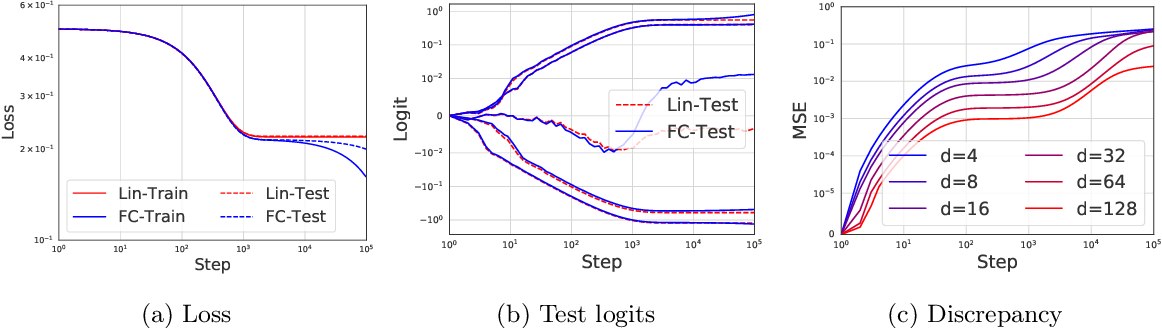 Figure 1 for The Surprising Simplicity of the Early-Time Learning Dynamics of Neural Networks