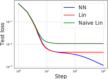 Figure 2 for The Surprising Simplicity of the Early-Time Learning Dynamics of Neural Networks