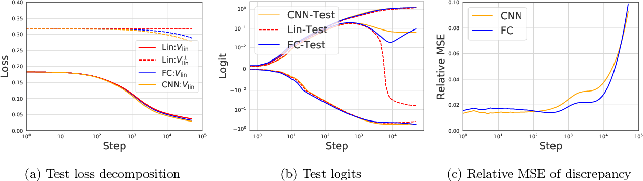 Figure 3 for The Surprising Simplicity of the Early-Time Learning Dynamics of Neural Networks