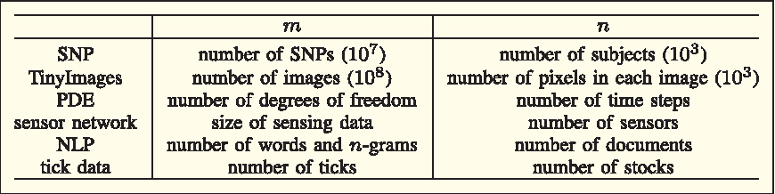 Figure 1 for Implementing Randomized Matrix Algorithms in Parallel and Distributed Environments