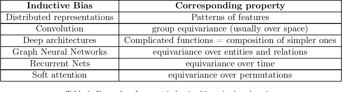 Figure 1 for Inductive Biases for Deep Learning of Higher-Level Cognition