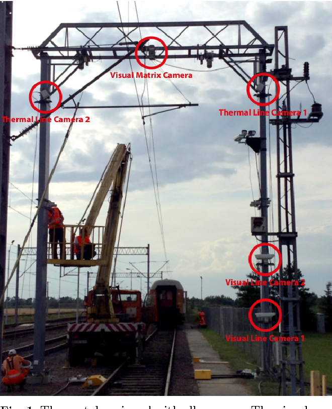 Figure 2 for A Multi-Camera Image Processing and Visualization System for Train Safety Assessment