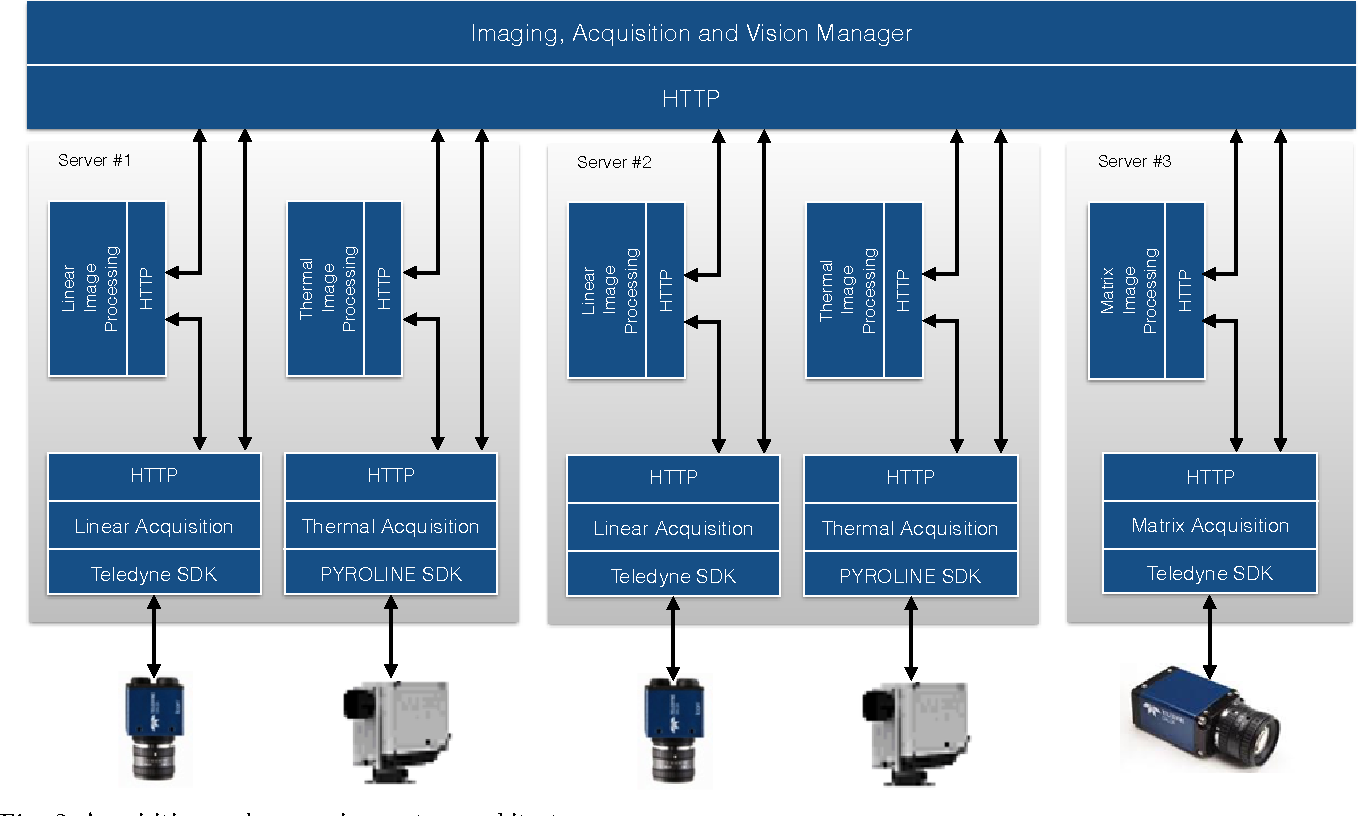 Figure 3 for A Multi-Camera Image Processing and Visualization System for Train Safety Assessment