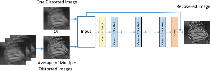 Figure 3 for Atmospheric turbulence removal using convolutional neural network