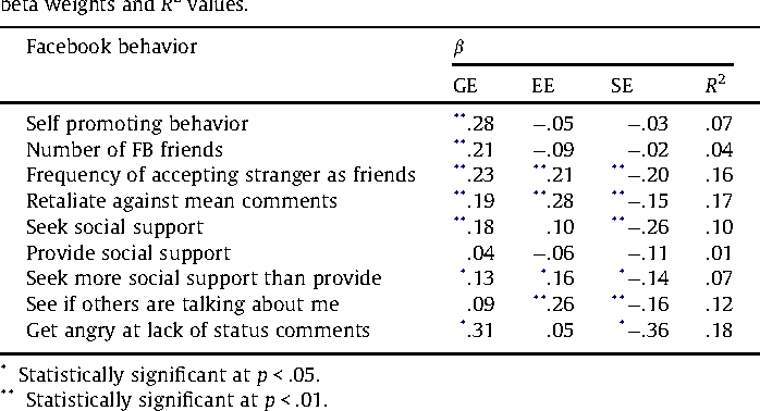 Narcissism On Facebook Self Promotional And Anti Social Behavior