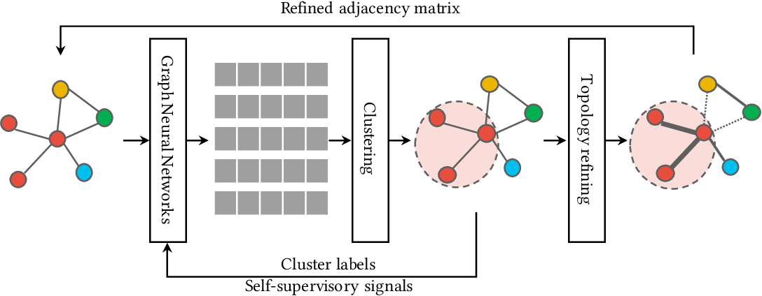 Figure 1 for CAGNN: Cluster-Aware Graph Neural Networks for Unsupervised Graph Representation Learning