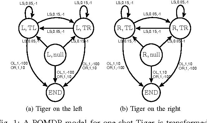 Figure 1 for POMDP-lite for Robust Robot Planning under Uncertainty