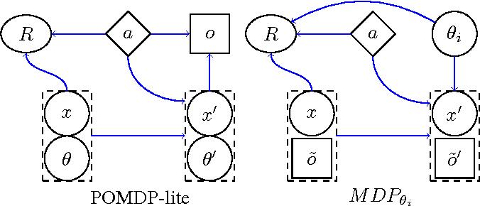 Figure 2 for POMDP-lite for Robust Robot Planning under Uncertainty