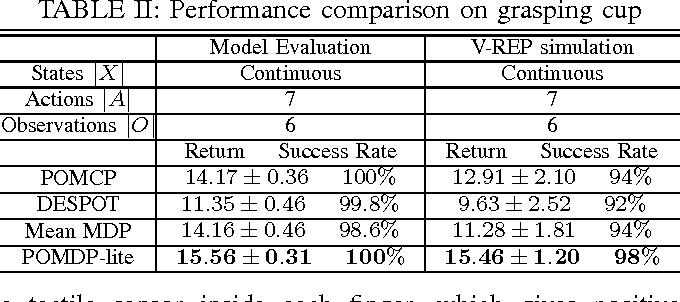 Figure 4 for POMDP-lite for Robust Robot Planning under Uncertainty