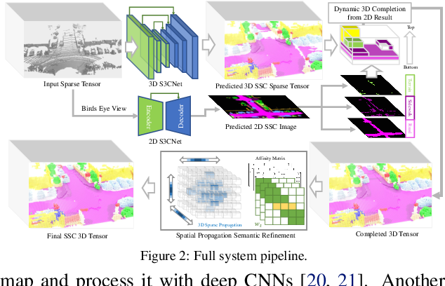 Figure 3 for S3CNet: A Sparse Semantic Scene Completion Network for LiDAR Point Clouds