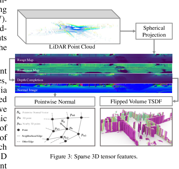 Figure 4 for S3CNet: A Sparse Semantic Scene Completion Network for LiDAR Point Clouds