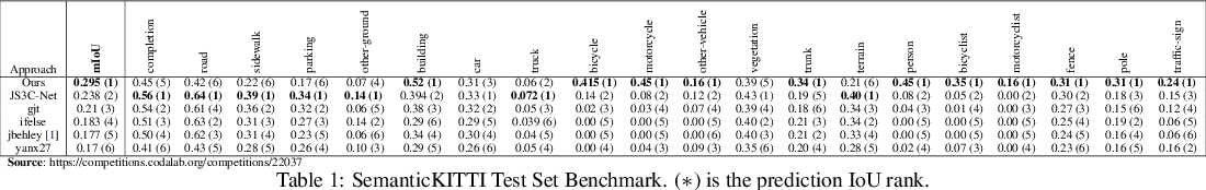 Figure 2 for S3CNet: A Sparse Semantic Scene Completion Network for LiDAR Point Clouds