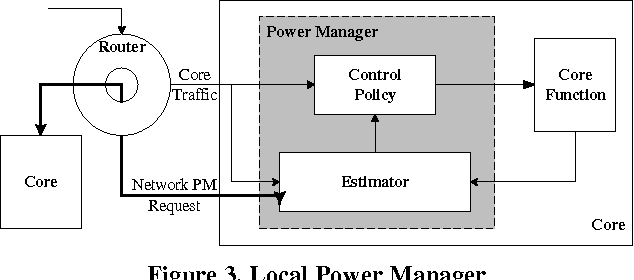 Figure 3. Local Power Manager