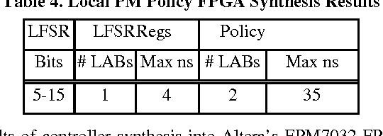 Table 4. Local PM Policy FPGA Synthesis Results