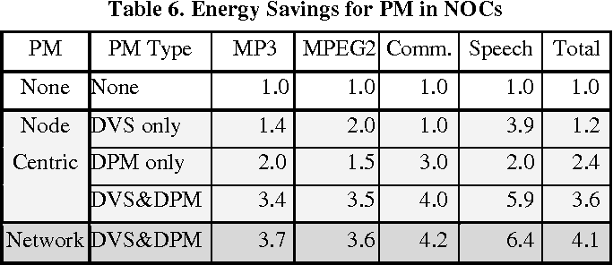 Table 6. Energy Savings for PM in NOCs