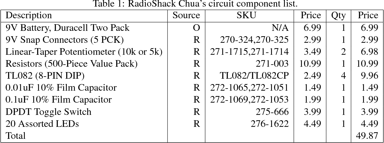 Table 1 from Chua's circuit for experimenters using readily