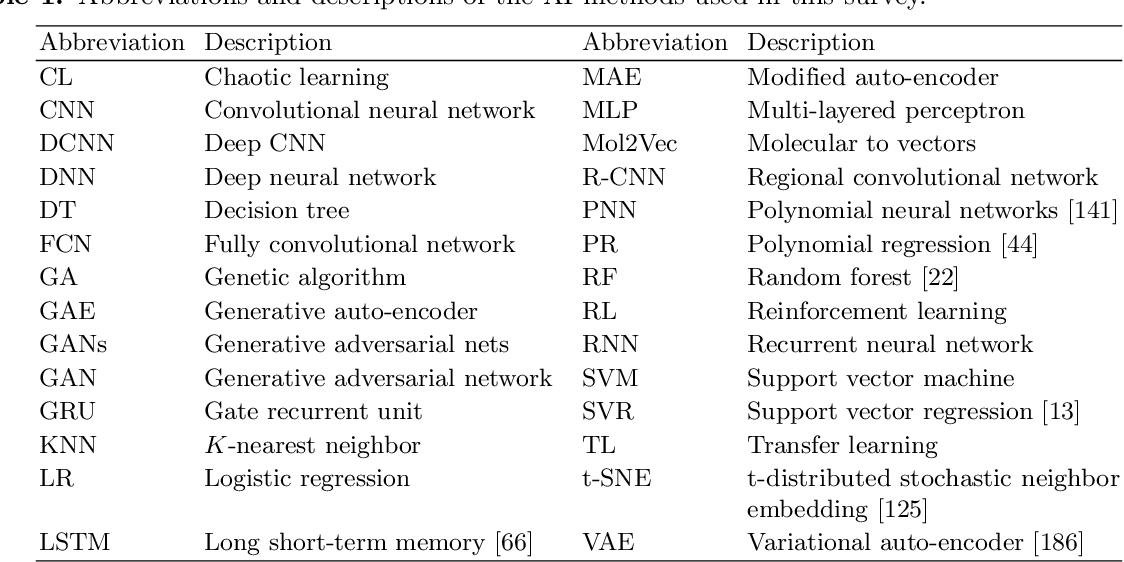 Figure 2 for A Survey on Applications of Artificial Intelligence in Fighting Against COVID-19