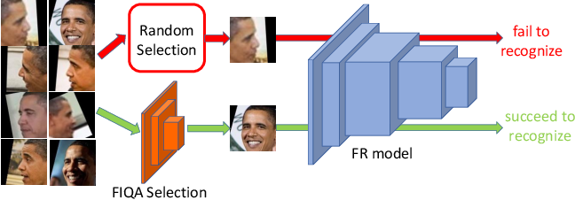 Figure 1 for Deep Tiny Network for Recognition-Oriented Face Image Quality Assessment