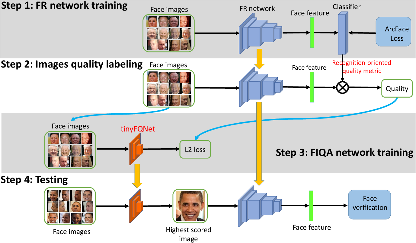Figure 2 for Deep Tiny Network for Recognition-Oriented Face Image Quality Assessment