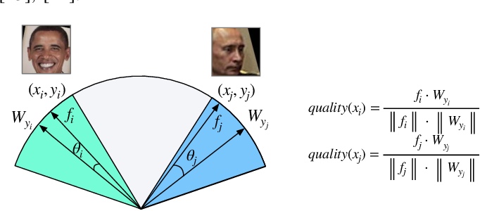 Figure 3 for Deep Tiny Network for Recognition-Oriented Face Image Quality Assessment