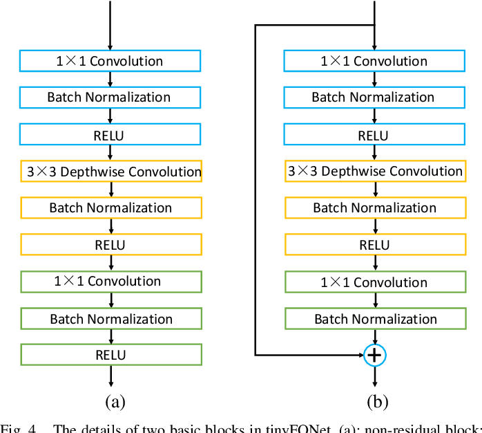 Figure 4 for Deep Tiny Network for Recognition-Oriented Face Image Quality Assessment