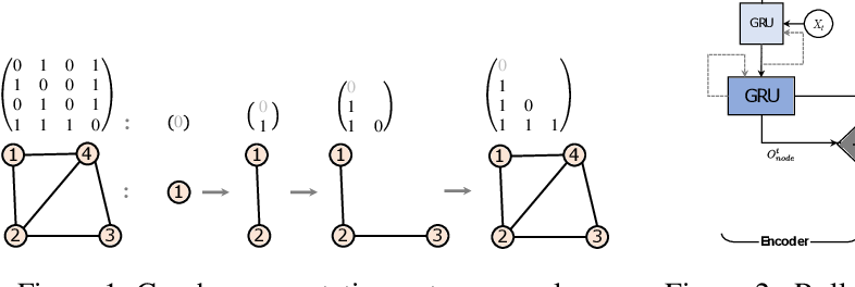 Figure 1 for Graph2Graph Learning with Conditional Autoregressive Models