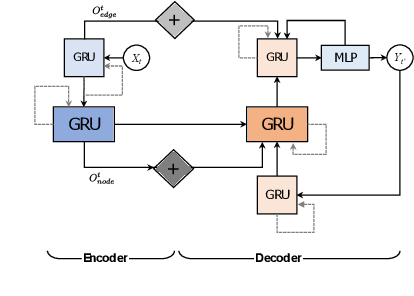 Figure 3 for Graph2Graph Learning with Conditional Autoregressive Models