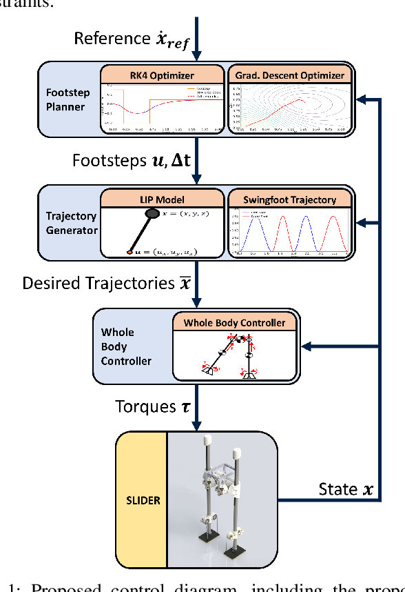 Figure 1 for Asynchronous Real-Time Optimization of Footstep Placement and Timing in Bipedal Walking Robots