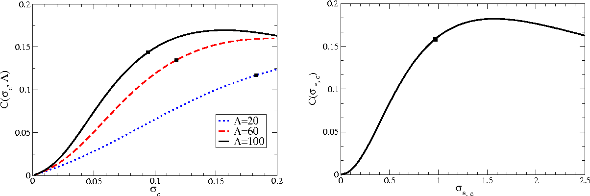 Figure 3. Effective compactness C ≡ M99/R99 for a spherical BS shown as a function of the central density σc. Shown in the left panel are the values in the regime of weak self-interaction Λ3 ≪ 1, while the right panel reports the values in the regime of strong self-interaction Λ3 ≫ 1. Also in this case the black squares in both panels indicates the configurations with the maximum mass.