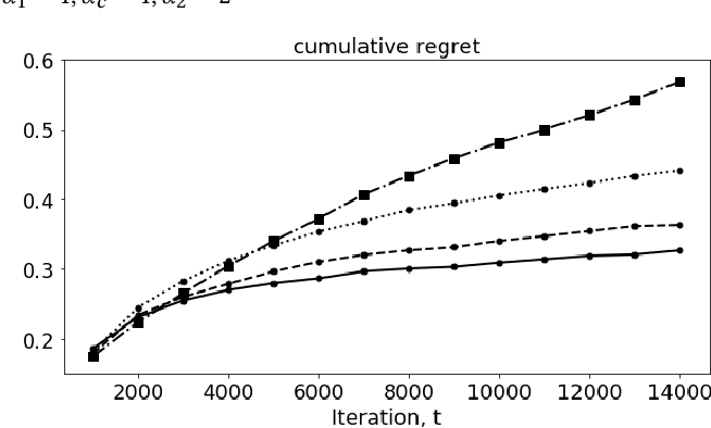 Figure 3 for Markov Decision Process modeled with Bandits for Sequential Decision Making in Linear-flow
