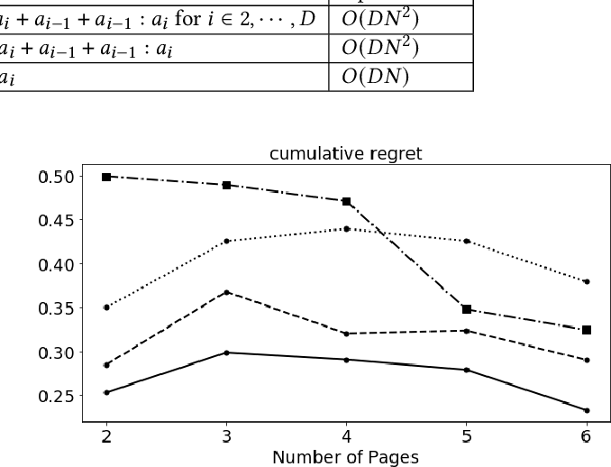 Figure 4 for Markov Decision Process modeled with Bandits for Sequential Decision Making in Linear-flow