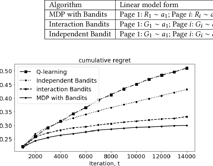 Figure 2 for Markov Decision Process modeled with Bandits for Sequential Decision Making in Linear-flow