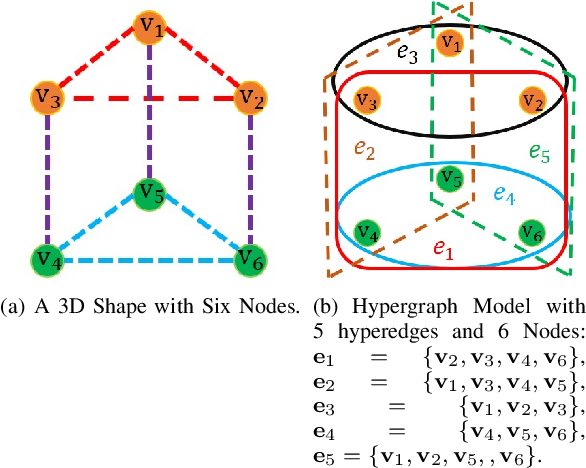 Figure 1 for Hypergraph Spectral Analysis and Processing in 3D Point Cloud