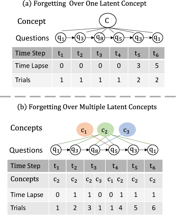 Figure 1 for Deep Graph Memory Networks for Forgetting-Robust Knowledge Tracing