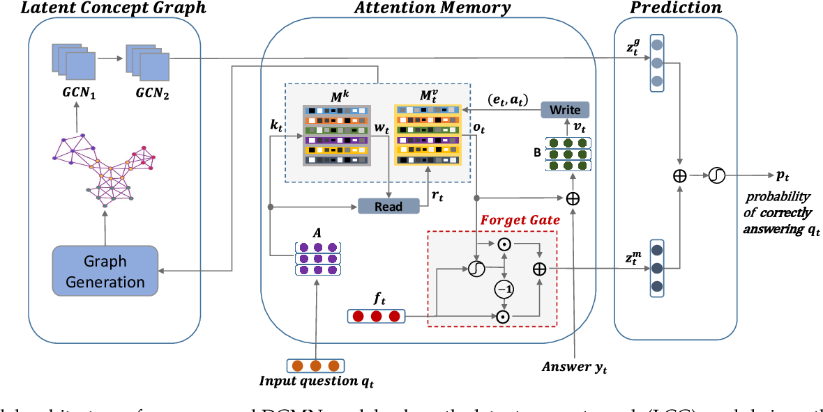 Figure 3 for Deep Graph Memory Networks for Forgetting-Robust Knowledge Tracing