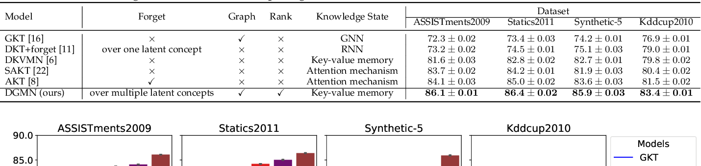 Figure 4 for Deep Graph Memory Networks for Forgetting-Robust Knowledge Tracing