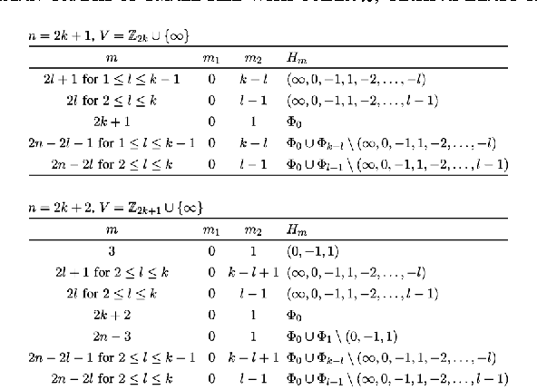 Table Iii From Maximum Distance Separable Codes For Symbol Pair Read