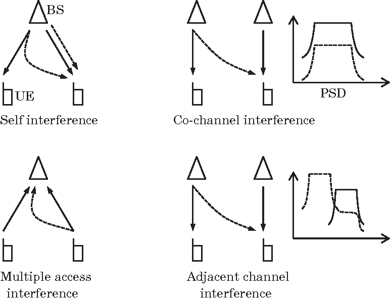 Interference Management Techniques for Cellular Wireless ...