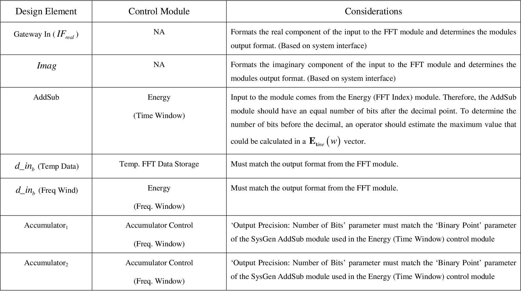 Table 9 from Field Programmable Gate Array (FPGA) Based Software