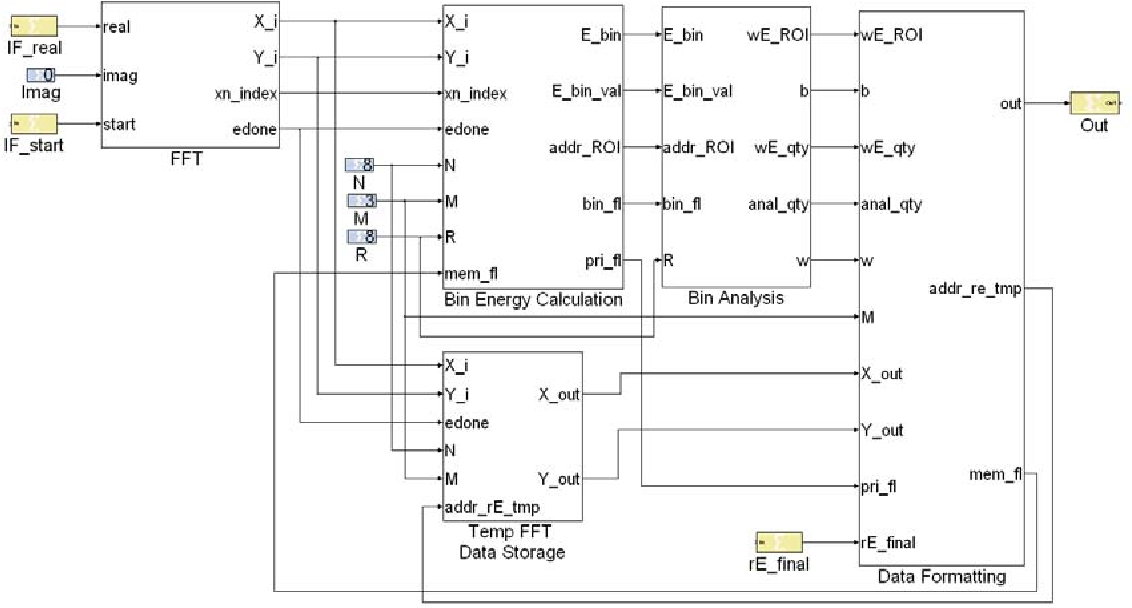 Figure 14 from Field Programmable Gate Array (FPGA) Based
