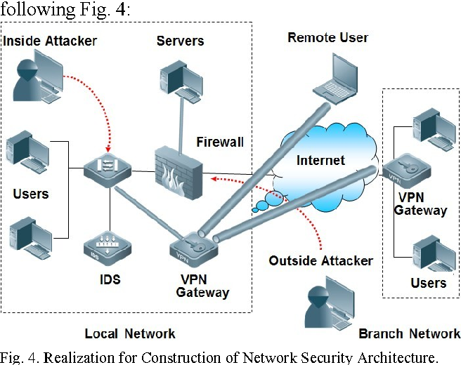 Figure 4 From Construction Of Network Security